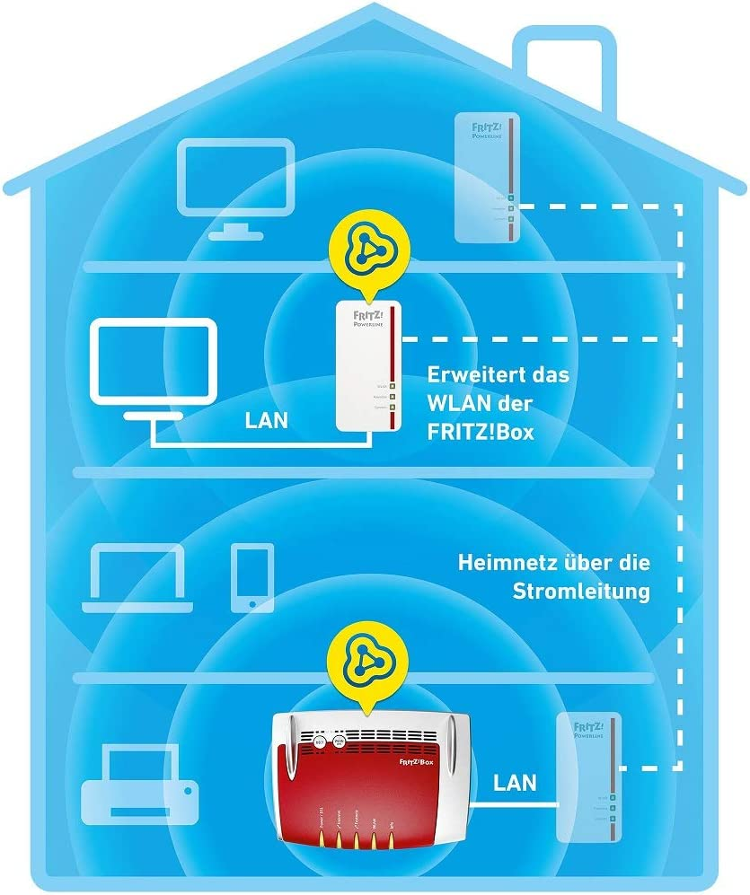 Avm Fritz Powerline 1260e 1220e Wifi Set Computers Accessories