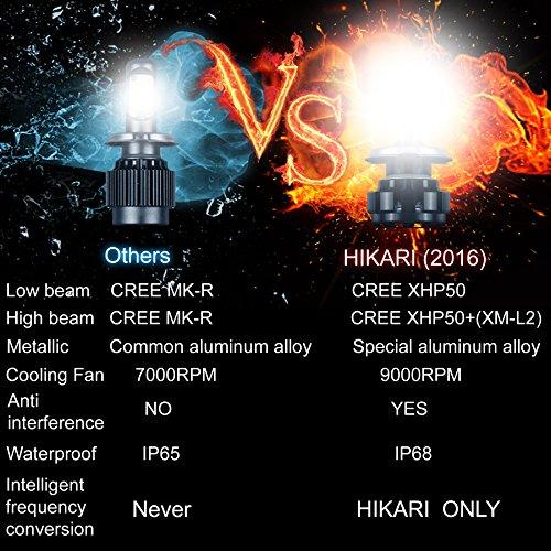 HIKARI-LED-Headlight-Bulbs-Conversion-Kit-H11H8H9CREE-XHP50-9600lm-6K-Cool-White2-Yr-Warranty