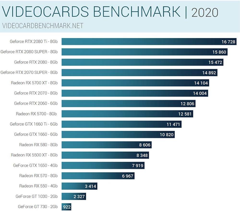 250Gb SSD NVMe M.2 PCIe Ordenador de sobremesa Geforce GTX1660Ti 6Gb Sedatech PC Gaming Watercooling Intel i9-9900KF 8X 3.6Ghz 16Gb RAM DDR4 Win 10 USB 3.1 2Tb HDD