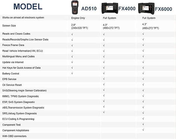 Function ANCEL FX6000