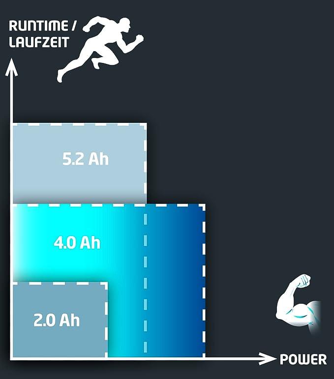 Amazon.com: px-bat4 Power X-Change Batería 18 V 4.0 Ah Li ...