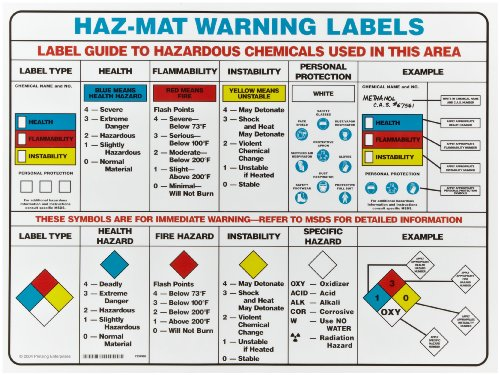 "Brady 53119 18"" Height, 24"" Width, Laminated Paper Black, Red, Blue And Yellow On White Color Hazardous Material Warning Label Chart, Legend ""Haz-Mat Warning Labels..."""