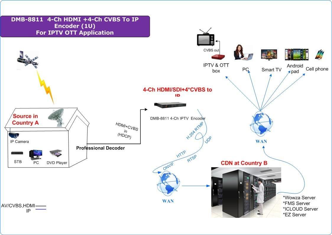 Amazon com: DTVANE 1U Size 1080P HD 4*HDMI IPTV Encoder,RTMP RTSP