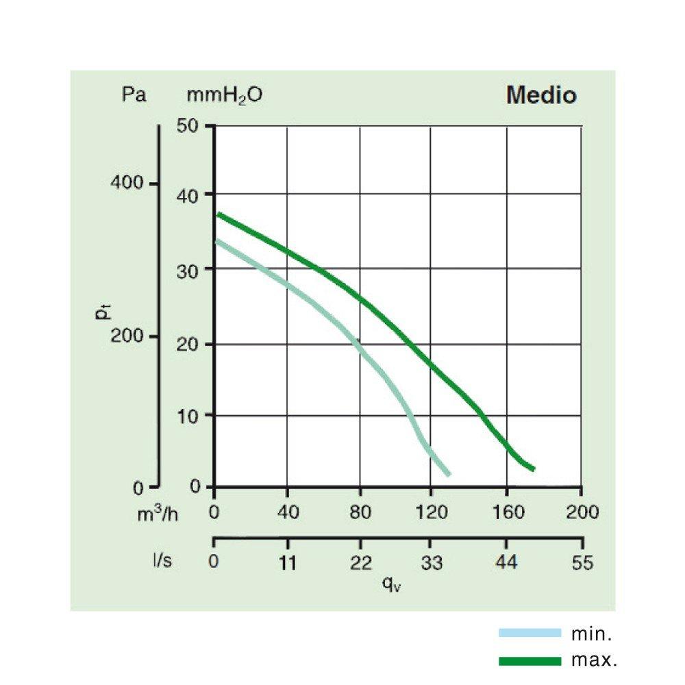 Schema Elettrico Regolatore Velocità Vortice : Vortice quadro medio aspiratore centrifugo da condotto amazon