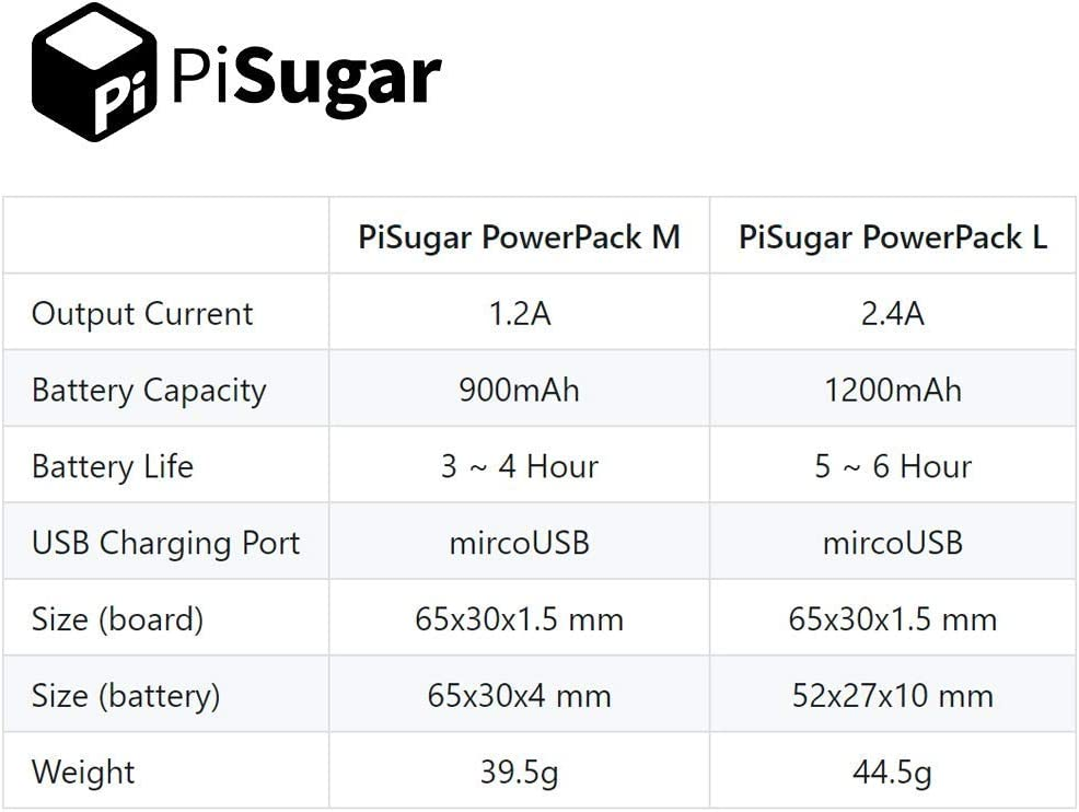 Raspberry Pi 1200ma Board Kit W//WH Modell Zubeh/ör Pisugar Tragbarer Lithium Akku Power Modul 1200mAh kompatibel mit Raspberry Pi-Zero