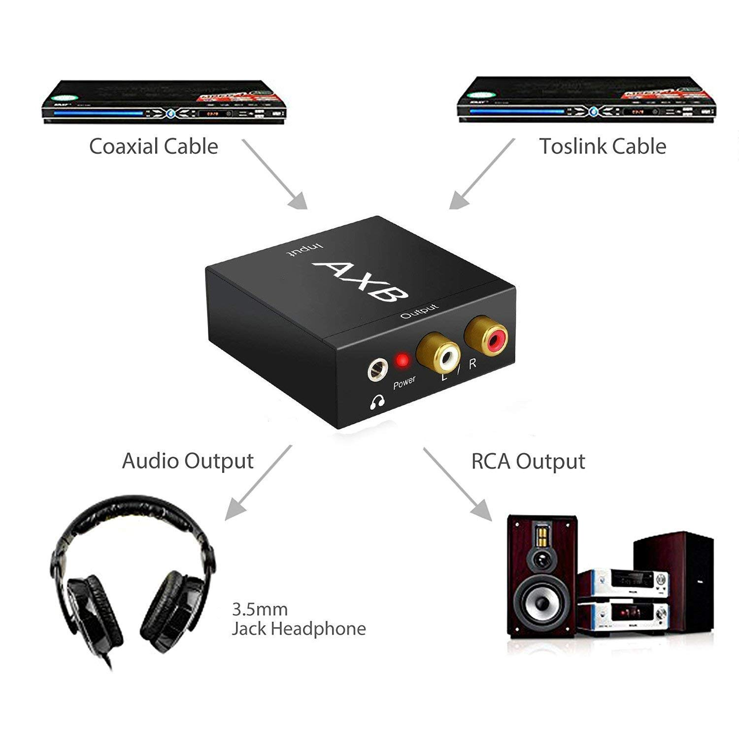 Amazon.com: AXB Digital to Analog Converter DAC with Fiber Cable Digital SPDIF Toslink to Analog Stereo Audio L/R Converter Adapter with Optical Cable: ...