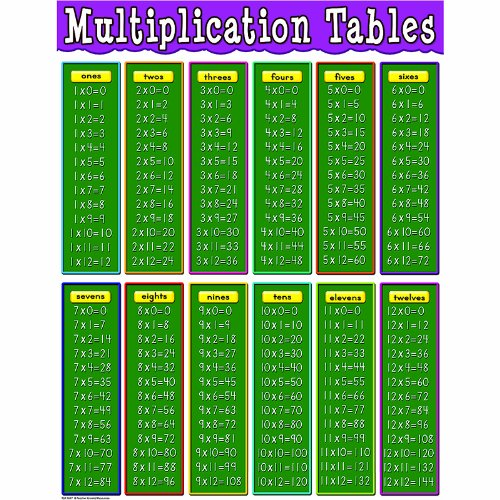 - Teacher Created Resources Multiplication Tables Chart, Multi Color (7697)