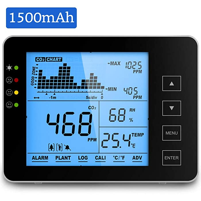 GZAIR Model 1S Indoor CO2 Meter, Temperature and Relative Humidity Wall Mountable Carbon Dioxide Detector, Air Quality Monitor, NDIR Sensor, Date Logger, 0~5000ppm Range
