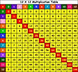 Mathematics multiplication table Fabric Cloth Rolled Wall Poster Print -- Size: (28'' x 24'' / 16'' x 13'')