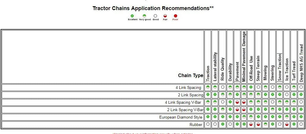 TireChain.com 29 X 12 X 15 29 12 15 Heavy Duty Tractor Tire Chains Set of 2