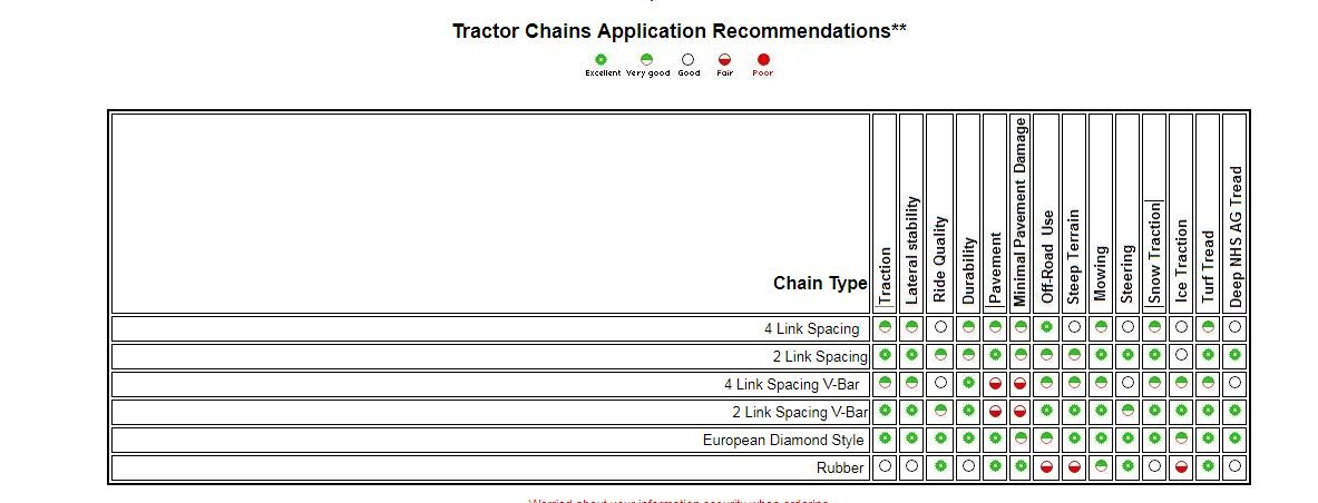 TireChain.com Heavy Duty, 2-link Lawn and Garden Tire Chains, Priced per pair. 23 X 9.50 X 12, 23 X 10.50 X 12 by TireChain.com (Image #1)