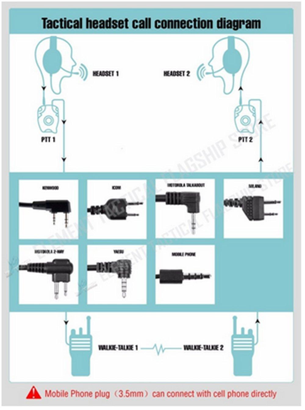 Tactical Bowman Elite Ii Hd01 Hd02 For Kenwood Midland Icom Computer Headset Wiring Diagram Ham Radio Walkie Talkie Airsoft Accessories Z113ptt With Headphones Adapter