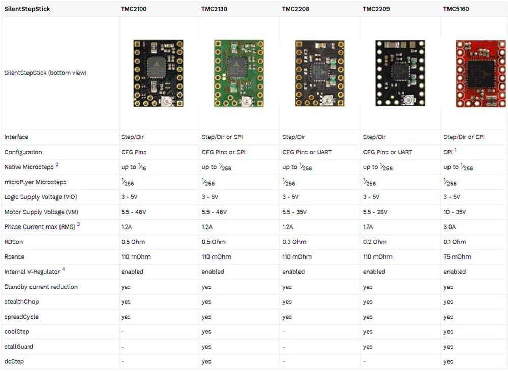 DishyKooker TMC2209V2.0 Mute Stepstick Motor Driver Stepper 256 Segments 3D Printer Parts 1pcs