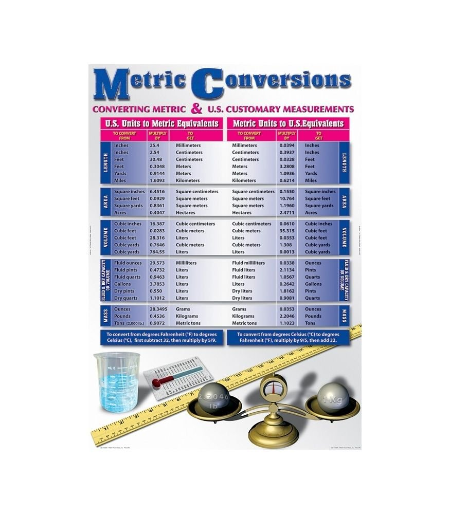 Metric Conversions BBS