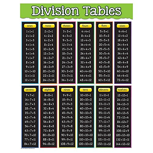 Worksheets Division Table division table amazon com teacher created resources tables chart 7578