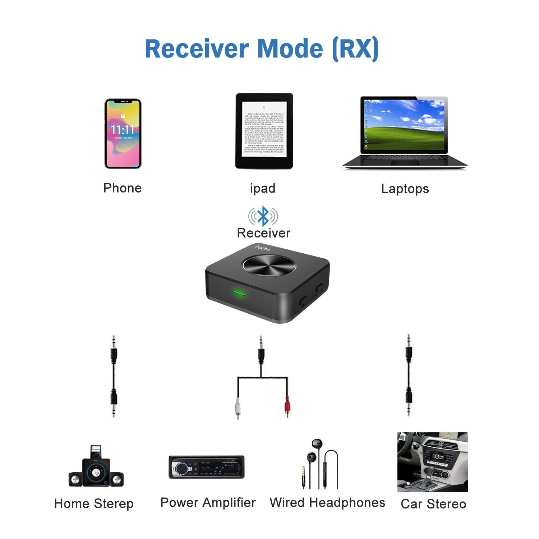 aptX HD aptX LL Tech Bluetooth 5.0 Transmitter Audio Adapter bedee Bluetooth Audio Receiver Empf/änger 2 in 1 f/ür HiFi Audio Stereo TV Laptop Auto Zuhause Bluetooth Receiver mit digitales optisches
