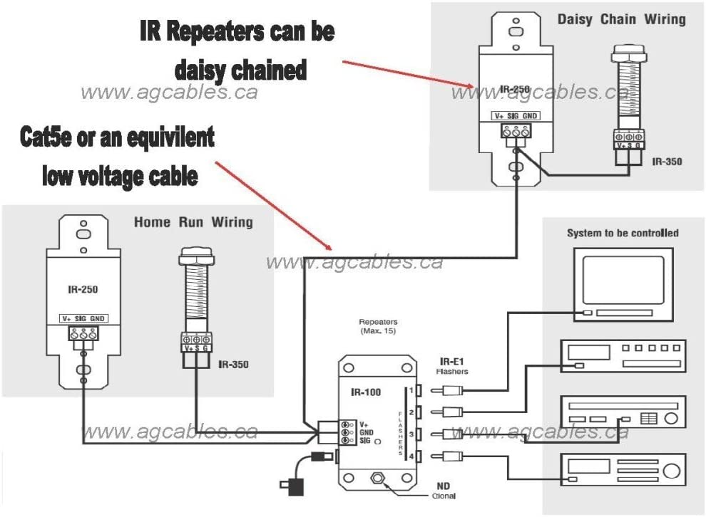 Amazon.com: Remote Control Extension Infrared Signalling Repeater Kit Dish DirecTV  Comcast Wall Switch Style: Home Audio & TheaterAmazon.com
