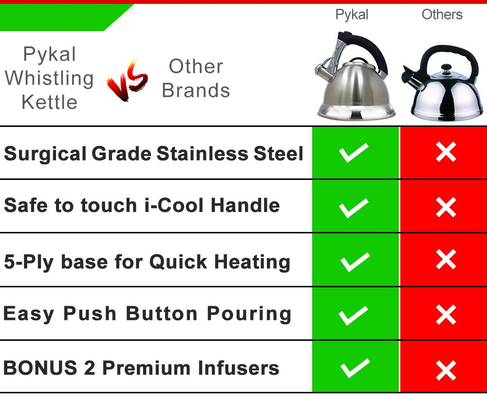 Whistling Tea Kettle with iCool - Handle, Surgical Stainless Steel Teapot for ALL Stovetops, 2 FREE Infusers Included, 3 Quart by Pykal by Pykal (Image #8)