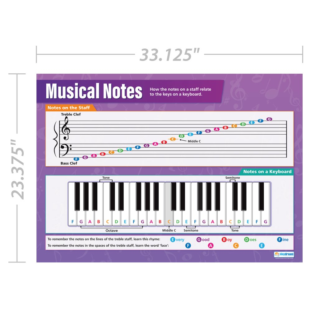 Musical Notes Music Poster Classroom Posters For Music Gloss