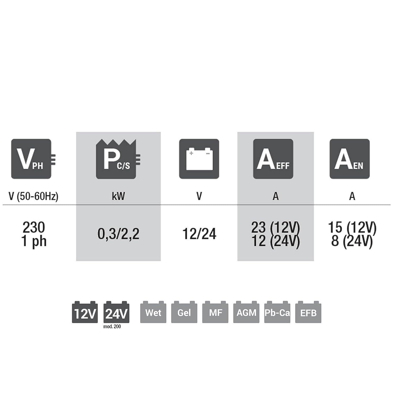 Telwin TE-807576 Cargador de Bateria 230 V 180 W Rojo y negro
