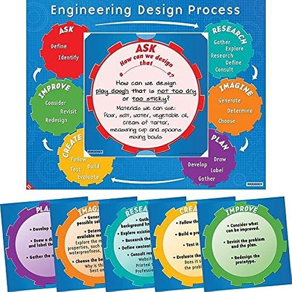 Amazon Com Engineering Design Process 6 In 1 Poster Set Industrial Scientific