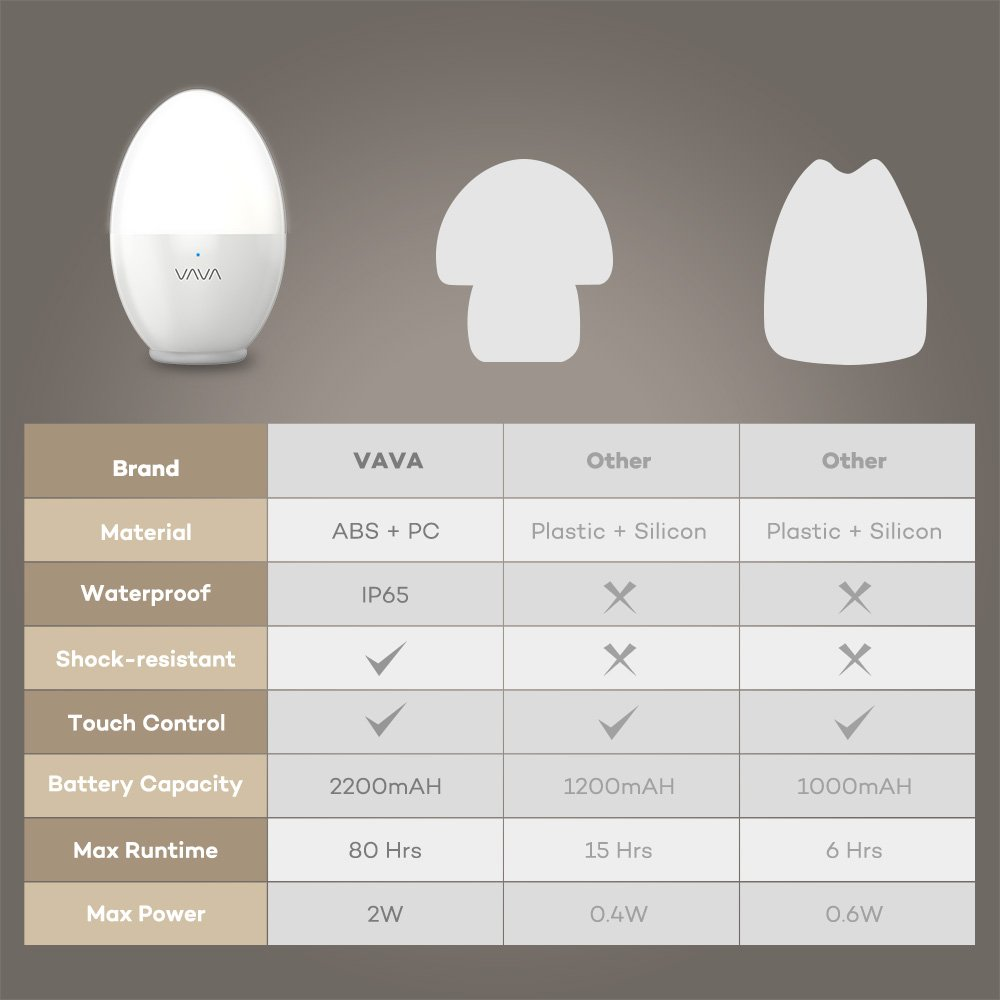 VAVA Night Lights for Kids, LED Nursery Lamp with Free Stickers, Safe ABS+PP, Adjustable Brightness Warm White/Cool White, 80 Hours Runtime by VAVA (Image #6)