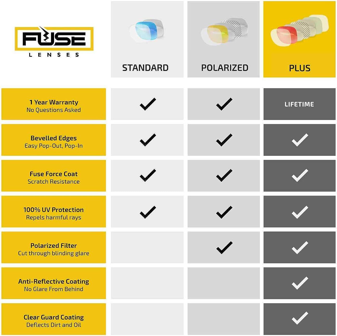 Fuse Lenses Fuse Plus Replacement Lenses for Smith Optics Facet