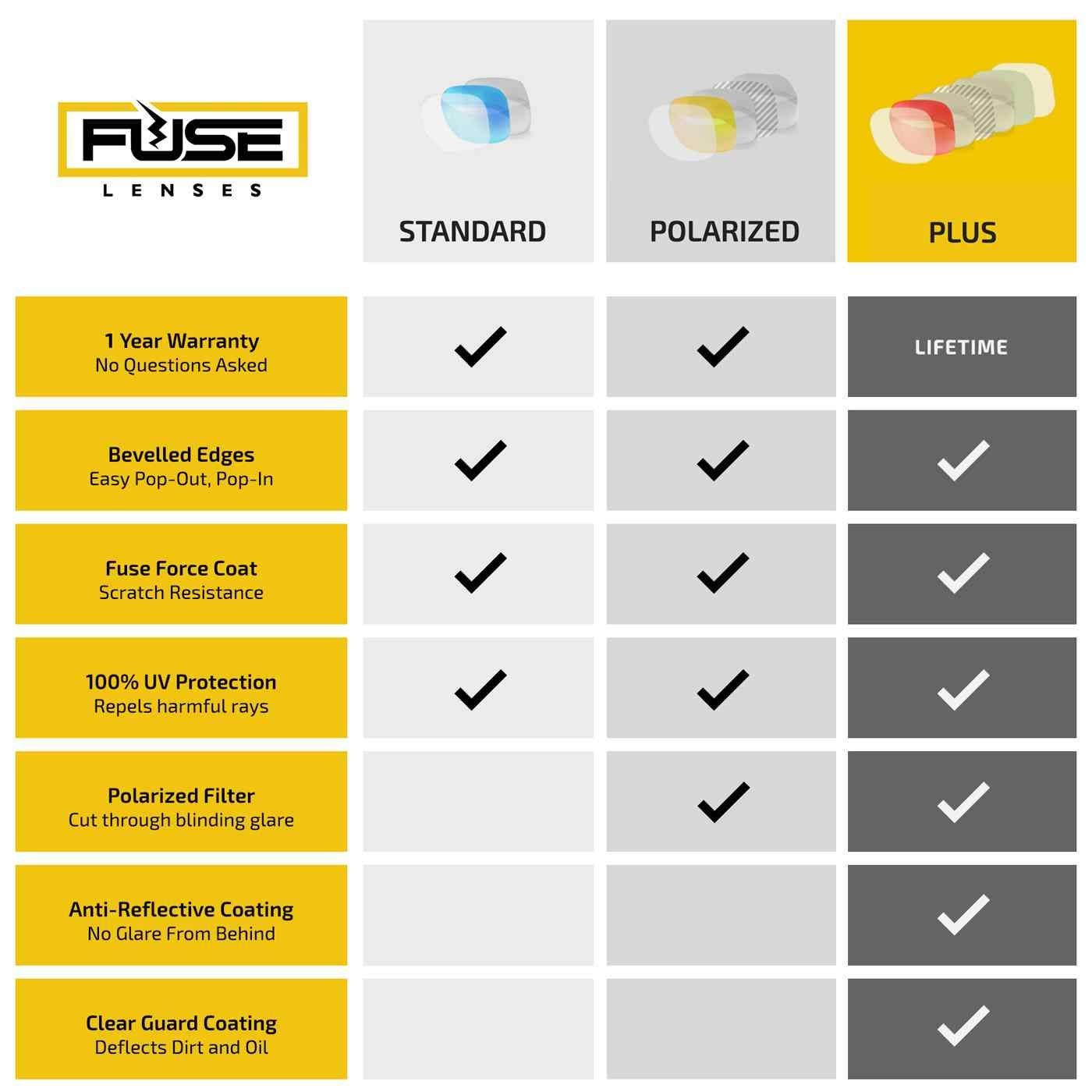 Fuse Lenses Fuse Plus Replacement Lenses for Serengeti Signia