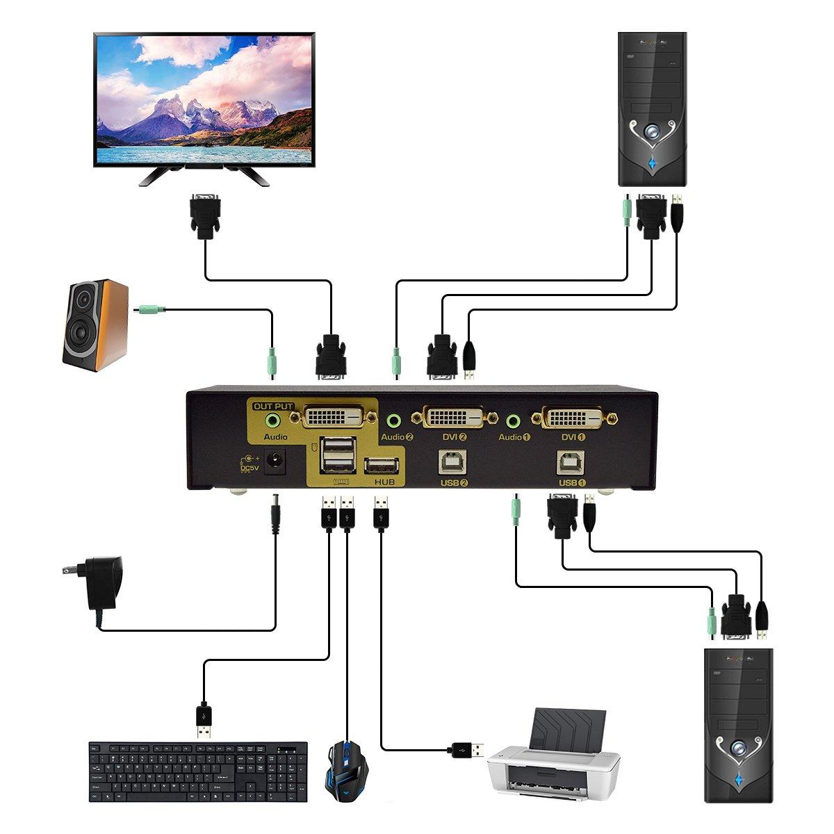 2-Port USB DVI KVM Switch with Audio for DVI Computers External ...