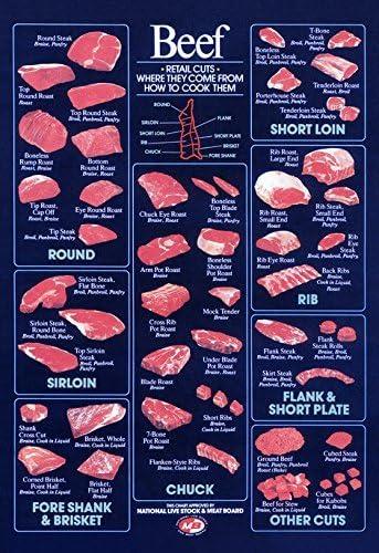 Amazon.com: Póster de recortes de carne de vaca al por menor ...