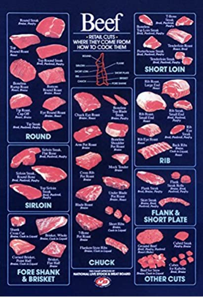 Amazon Com Retail Beef Cuts Poster Vintage Butcher Chart Posters Prints