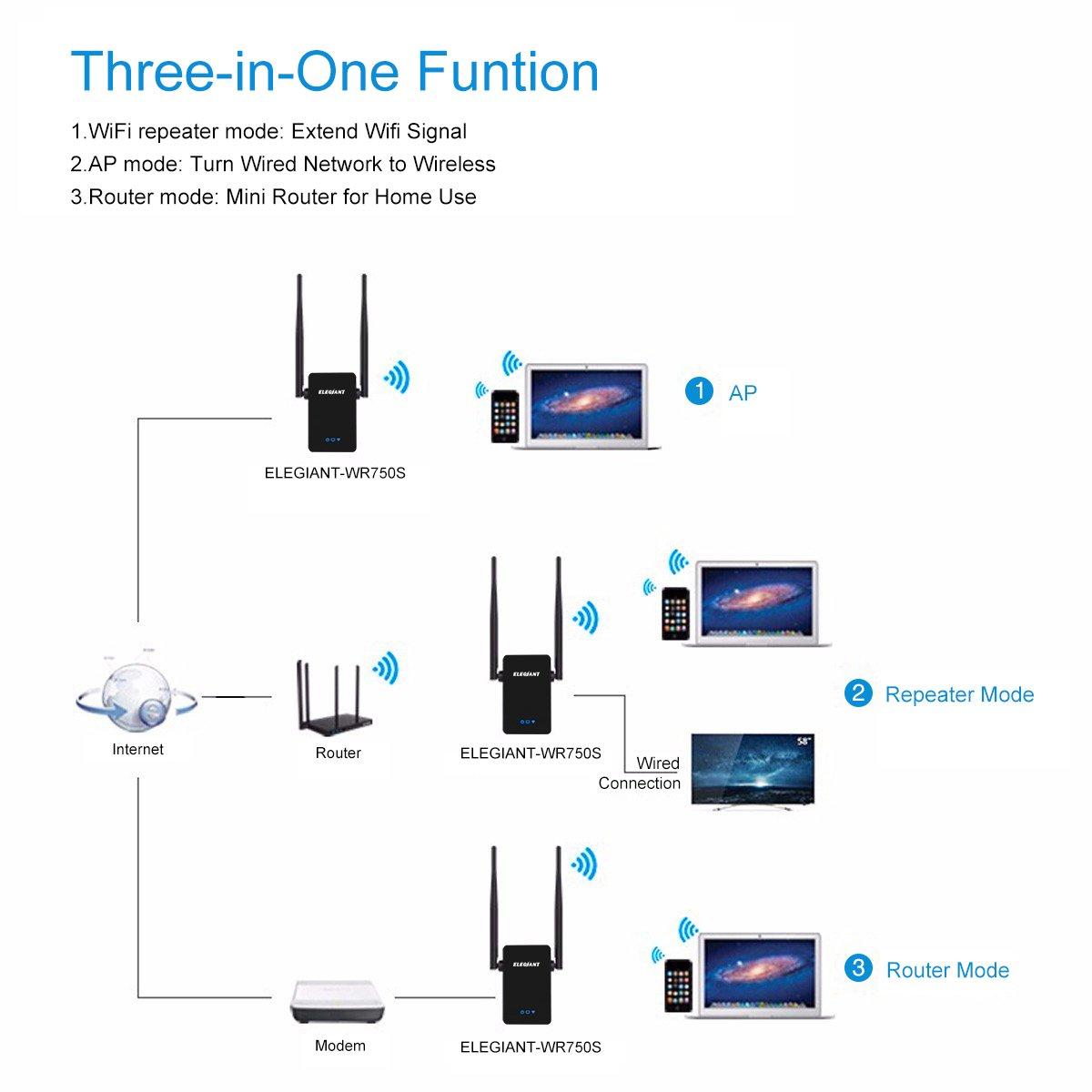 Home Network Repeater Wiring Diagram Great Installation Of Wired Examples Amazon Com Wifi Range Extender Elegiant 750mbps Wireless Rh Panel