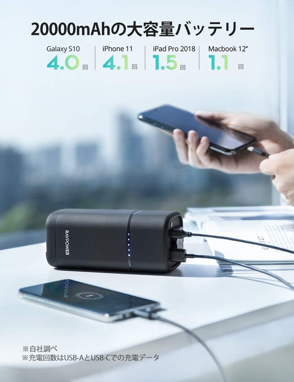 RP-PB054proの容量は20000mAで、iPhoneを4回、iPad Proを1.5回、Macbookを1回充電できる
