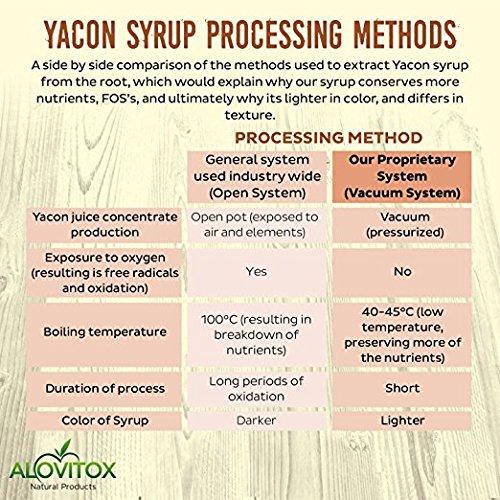 4 Pack Yacon Syrup - USDA Certified Organic Natural Sweetener - All-Natural Sugar Substitute - 8 Oz. SafeGlass Jar - Keto Vegan & Gluten Free by Alovitox (Image #4)