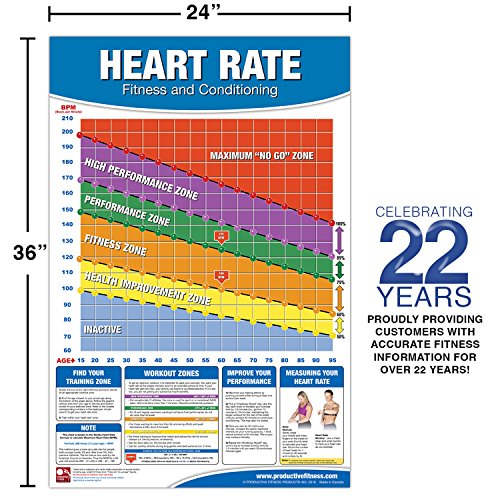 Fitness Heart Rate Chartposter Fitness Heart Rate Poster Import