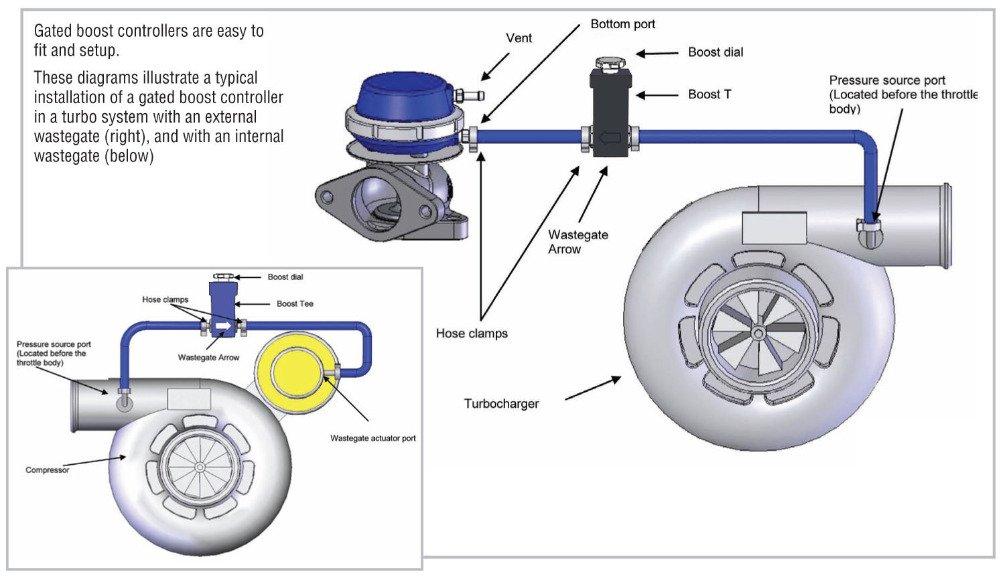epman Universal ajustable Manual Turbo Controlador De Impulso de Carreras 1 - 30 PSI Boost tipo en T para BMW E39 de la serie 5 525i 28I (negro): Amazon.es: ...