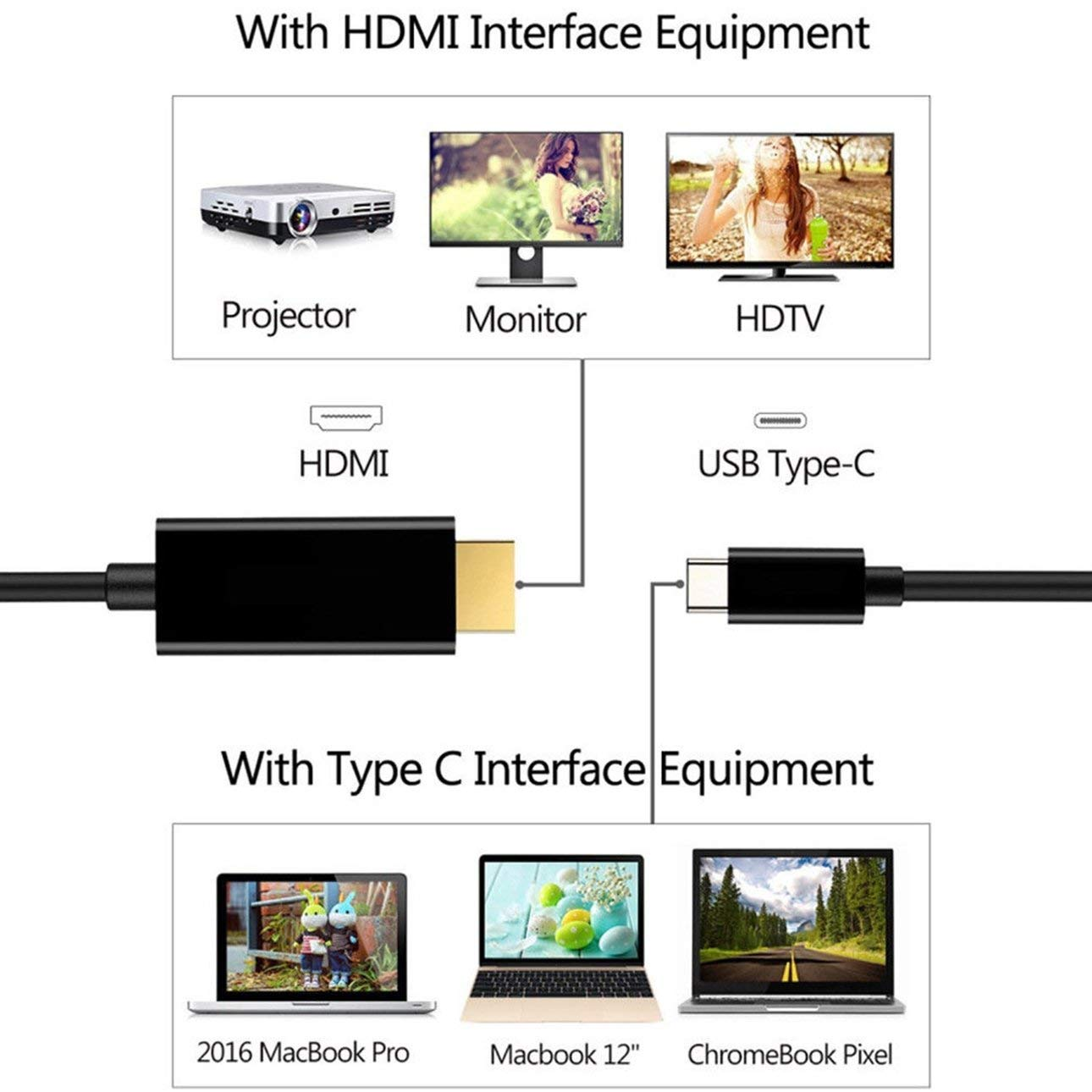Liobaba Type C USB-C to HDMI Cable HD Video Converter 6FT USB 3.1 Fast Data Transmission Home Theater Adapter For Tablet Laptop