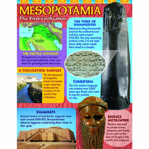 TREND ENTERPRISES INC. ANCIENT MESOPOTAMIA LEARNING CHART (Set of 24)
