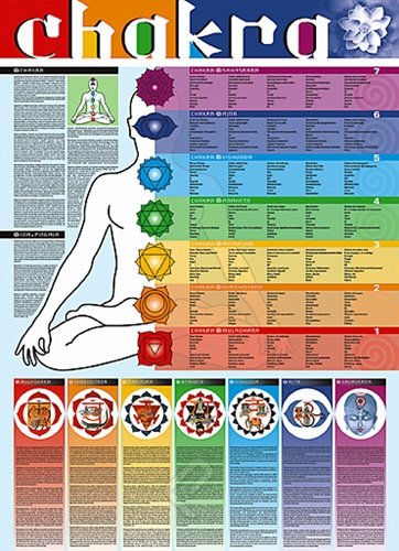 Chakra - HUGE LAMINATED/ENCAPSULATED POSTER - Measures approx. 38 x 26 inches (100 x 70cm)
