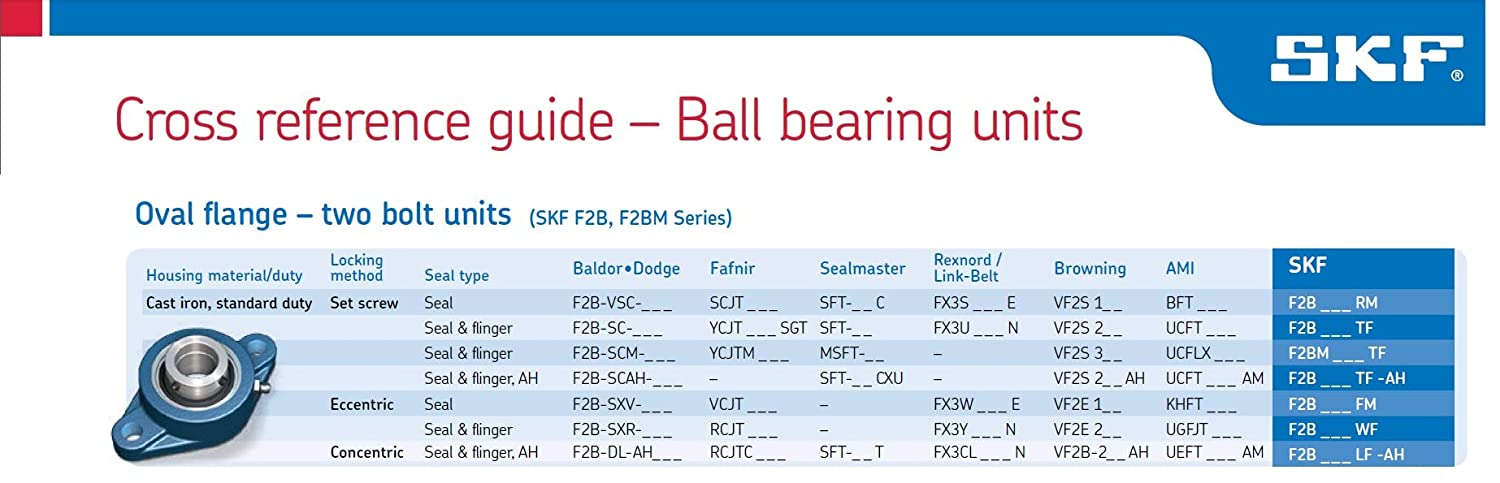 1-1//4 Bore 5730lbf Dynamic Load Capacity 2 Bolts SKF F2B 104-RM Ball Bearing Flange Unit Set Screw Locking 5-1//8 Bolt Hole Spacing Cast Iron Contact Seal Regreasable