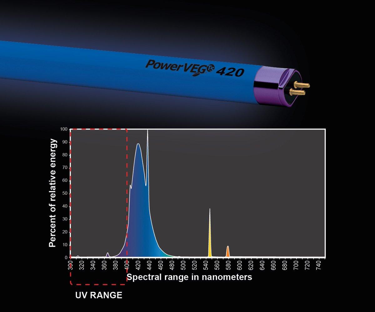 Eye PowerVEG 420 4 ft 54 watt HO T5 24 Cs
