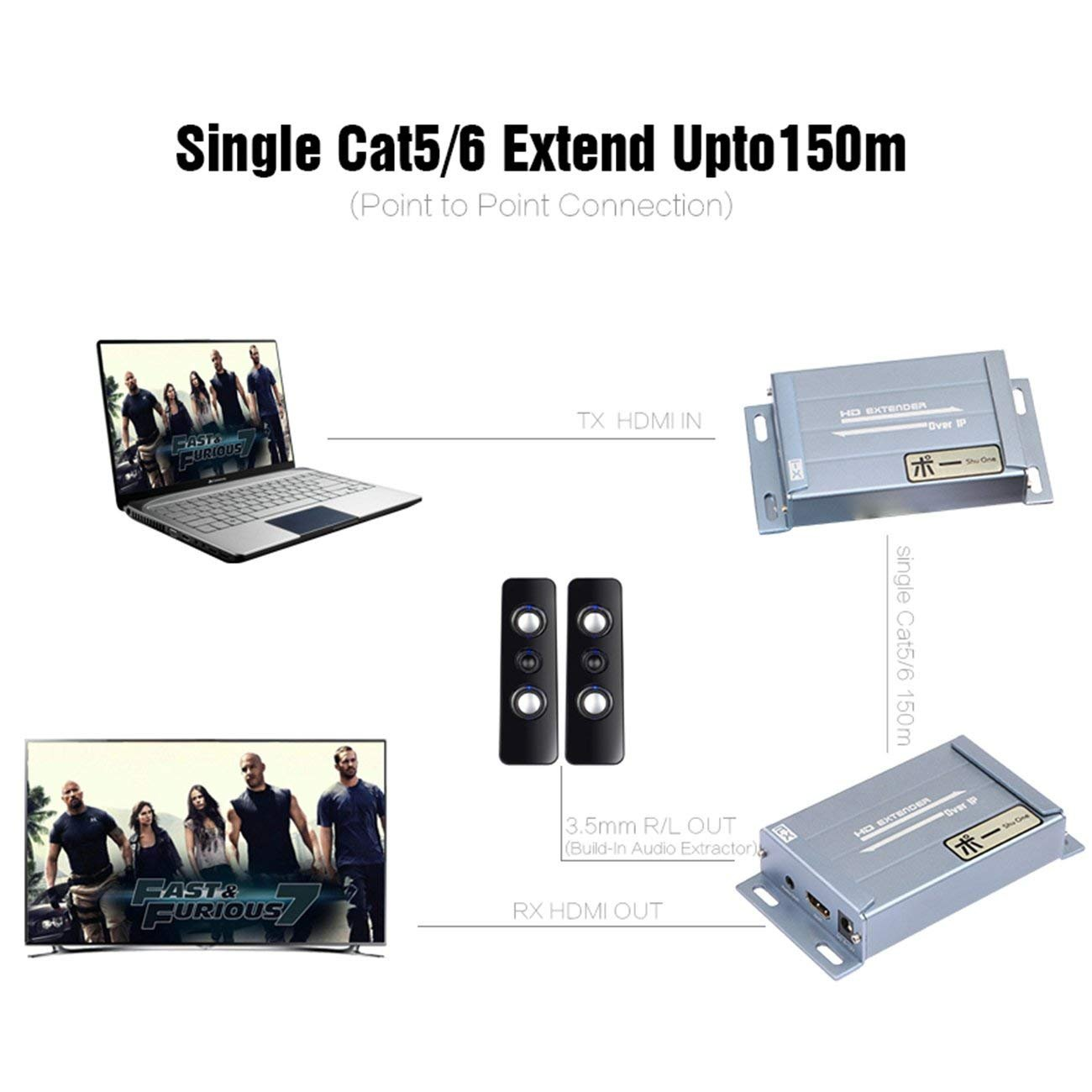 1080P 394ft HDMI Extender Over TCP/IP with Audio Extractor Via Rj45 Cat5 Cat5e Cat6 Supports Sky HD Box Laptop PC DVD STB PS4, (Transmitter+Receiver) by ShuOne (Image #3)