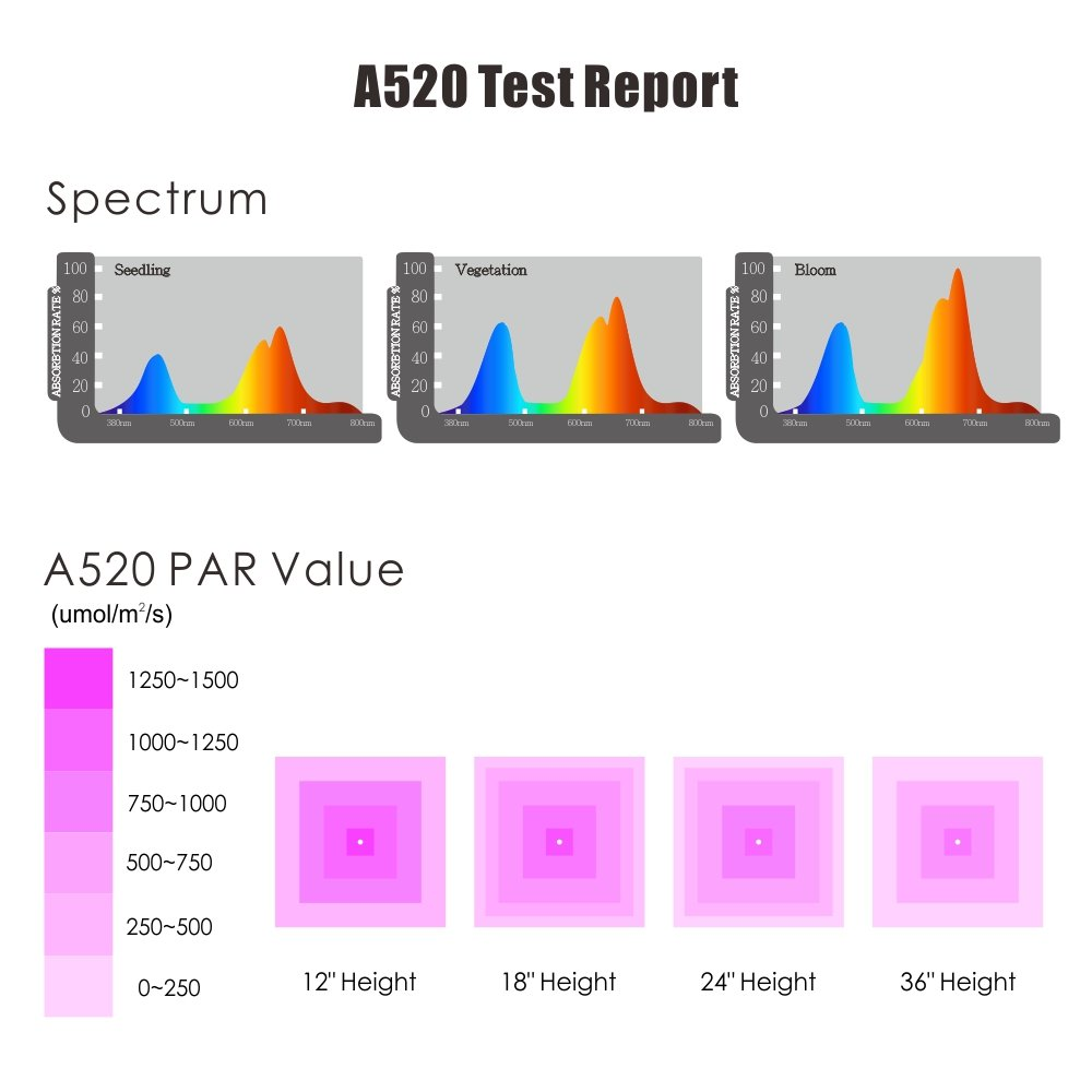 LED Grow Light Full Spectrum for Indoor Plants Veg and Flower Dimmable COB Growing Lamps for Marijuana BloomBeast A520 520w 13 Band with UV IR 3 Dimmers hydroponics lighting(5 Years Warranty) by BloomBeast (Image #6)
