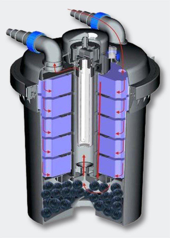 Sun Microsystems CPF-500 Bio Pressure UV-C Koi Fish Pond Filter, 36W