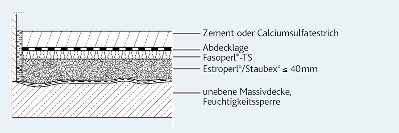 Knauf Perlite Staubex Trockensch/üttung 150 l Trittschalld/ämmung Ausgleichssch/üttung