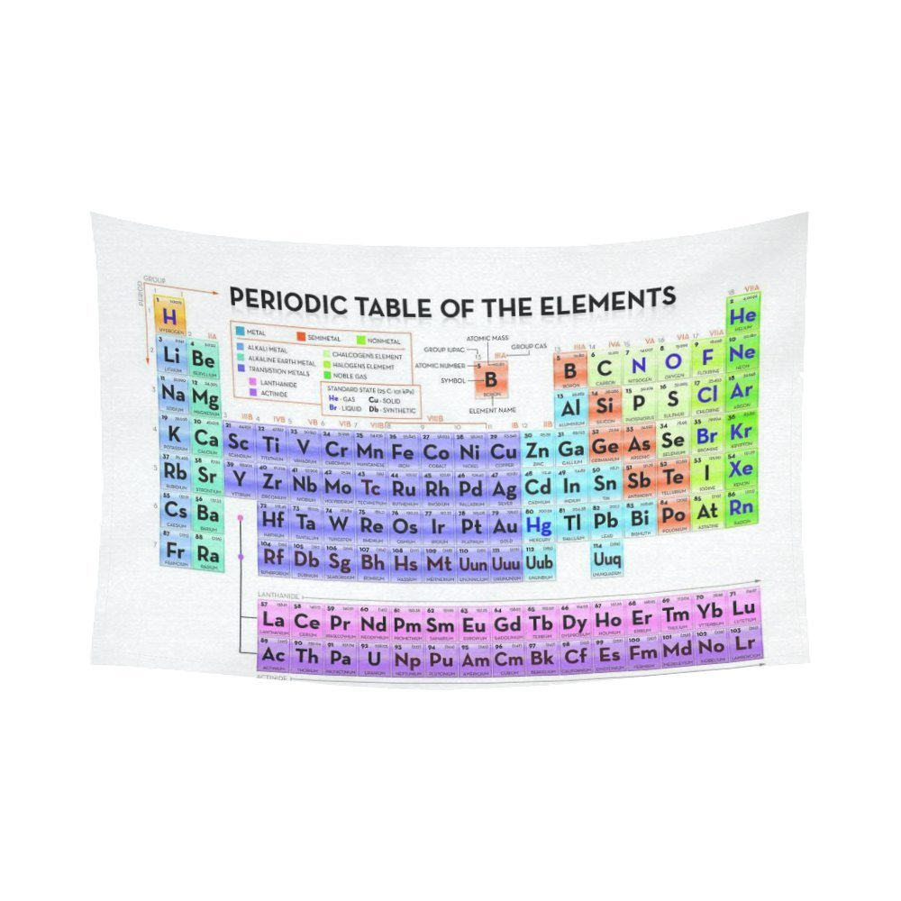 Periodic table tl gallery periodic table images uuq periodic table choice image medtec ambulance wiring diagrams periodic table tl choice image periodic table gamestrikefo Images