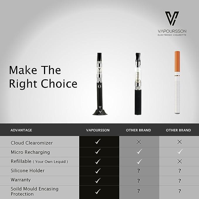 Vapoursson Rexza DUAL KIT | Kit de inicio cigarrillos electrónicos | 2 x Micro USB Batería recargable | 2 X Nube Clearomizer | 10ml Tabaco líquido | 2 X ...