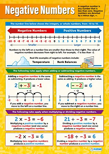 Negative Numbers | Math Posters | Gloss Paper Measuring 33
