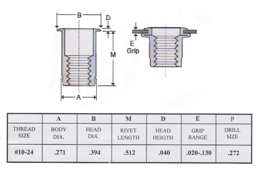 Qty. 25 Stainless Steel 304 Rivet Nut Rivnut Insert Nutsert - #10-24 UNC Nuts