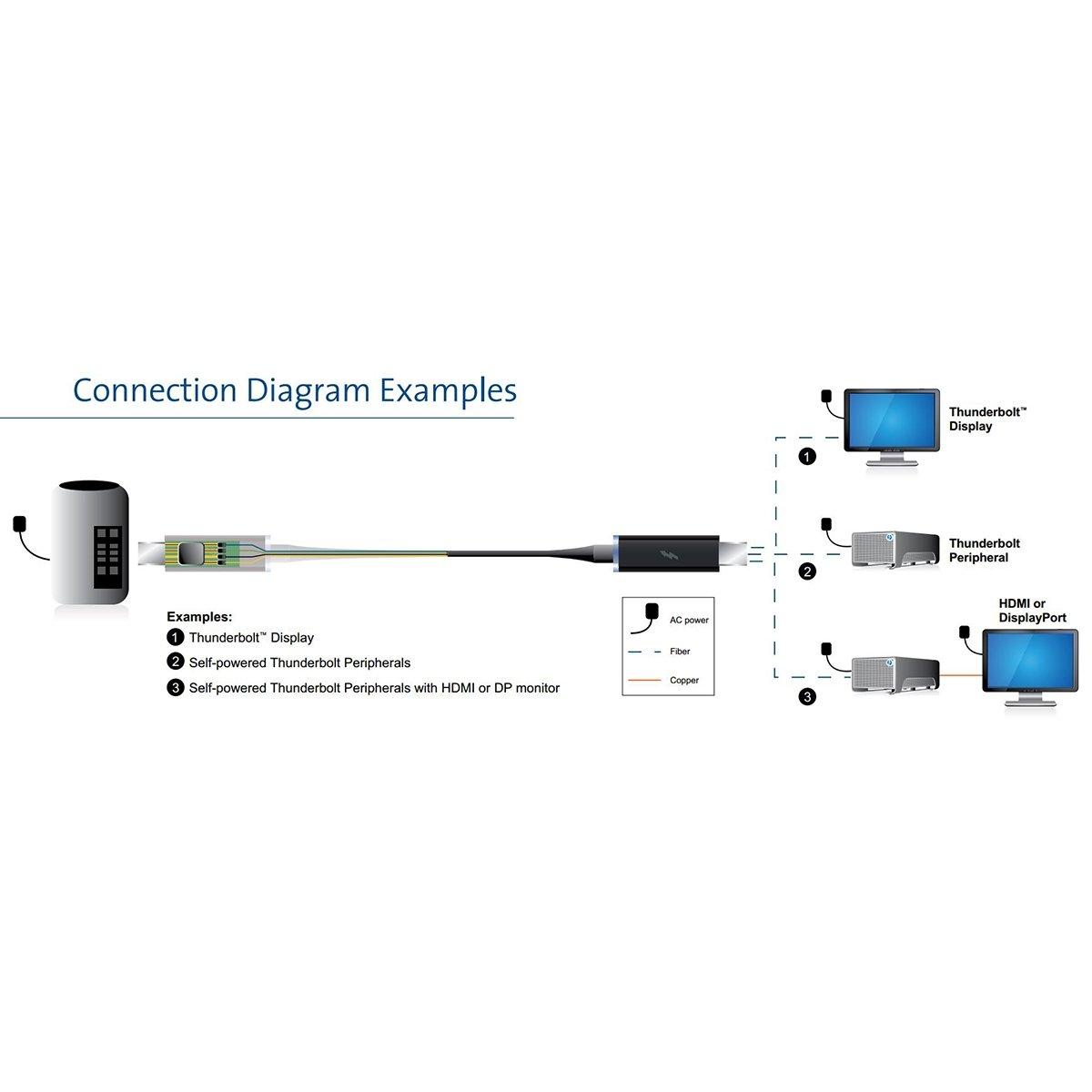 Optical Cables by CorningTM AOC-MMS4CTP060M20 ThunderboltTM Optical Cables, 60 m (200'), Black